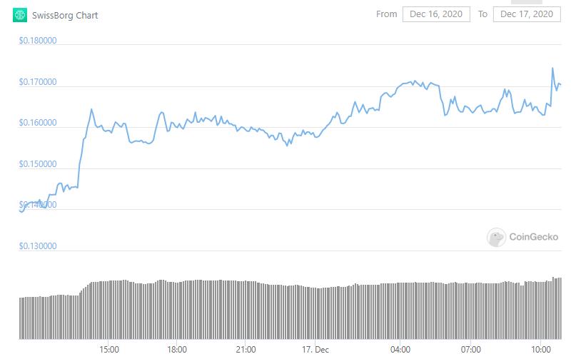 bitcoin-altcoin