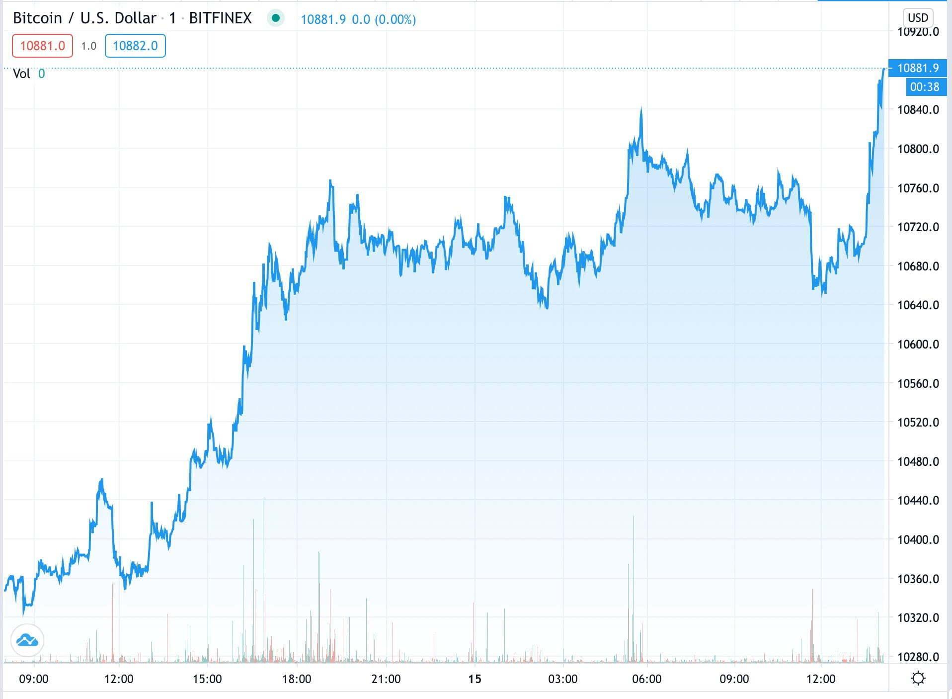 bitcoin-btc-fiyati-neden-yukseldi-usdt