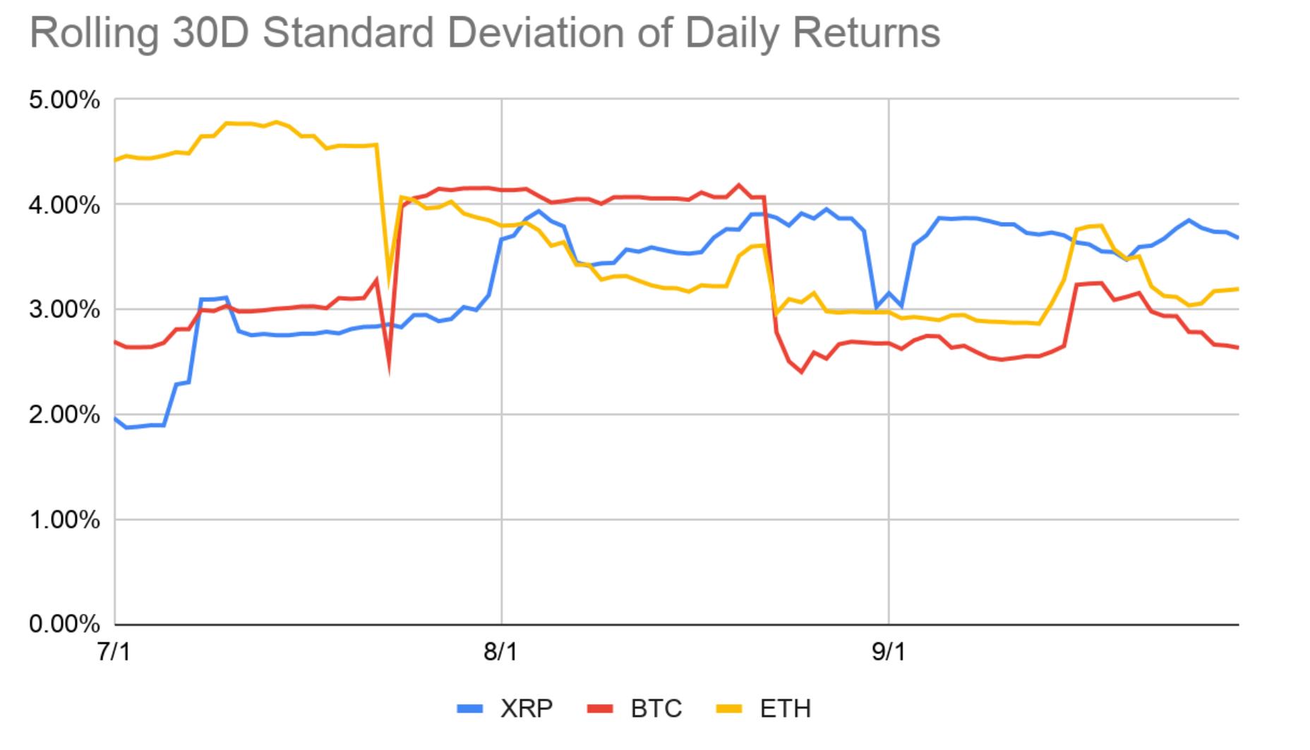 ripple-kripto-para-xrp-volatilite
