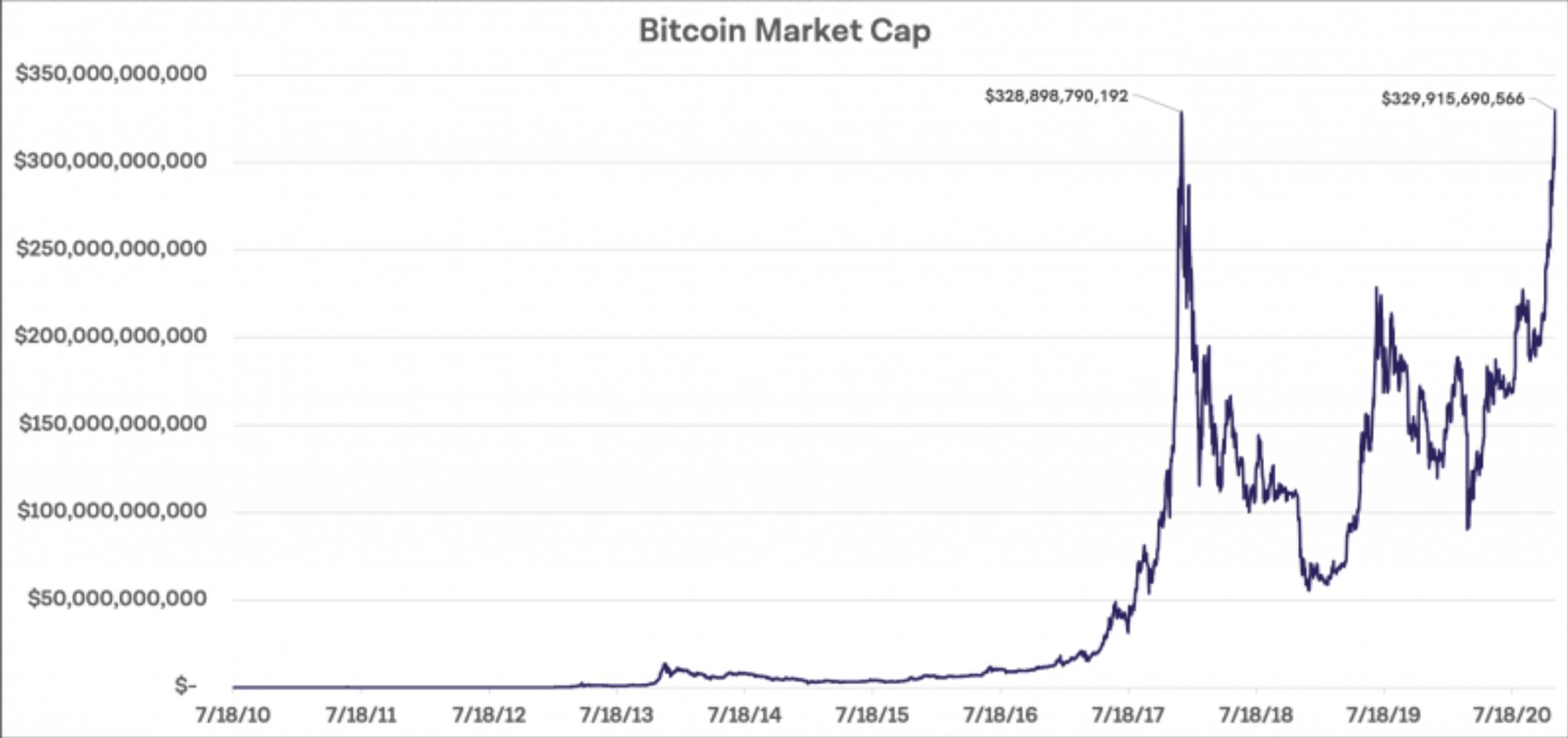 bitcoin-btc-piyasa-degeri-rekor-2017