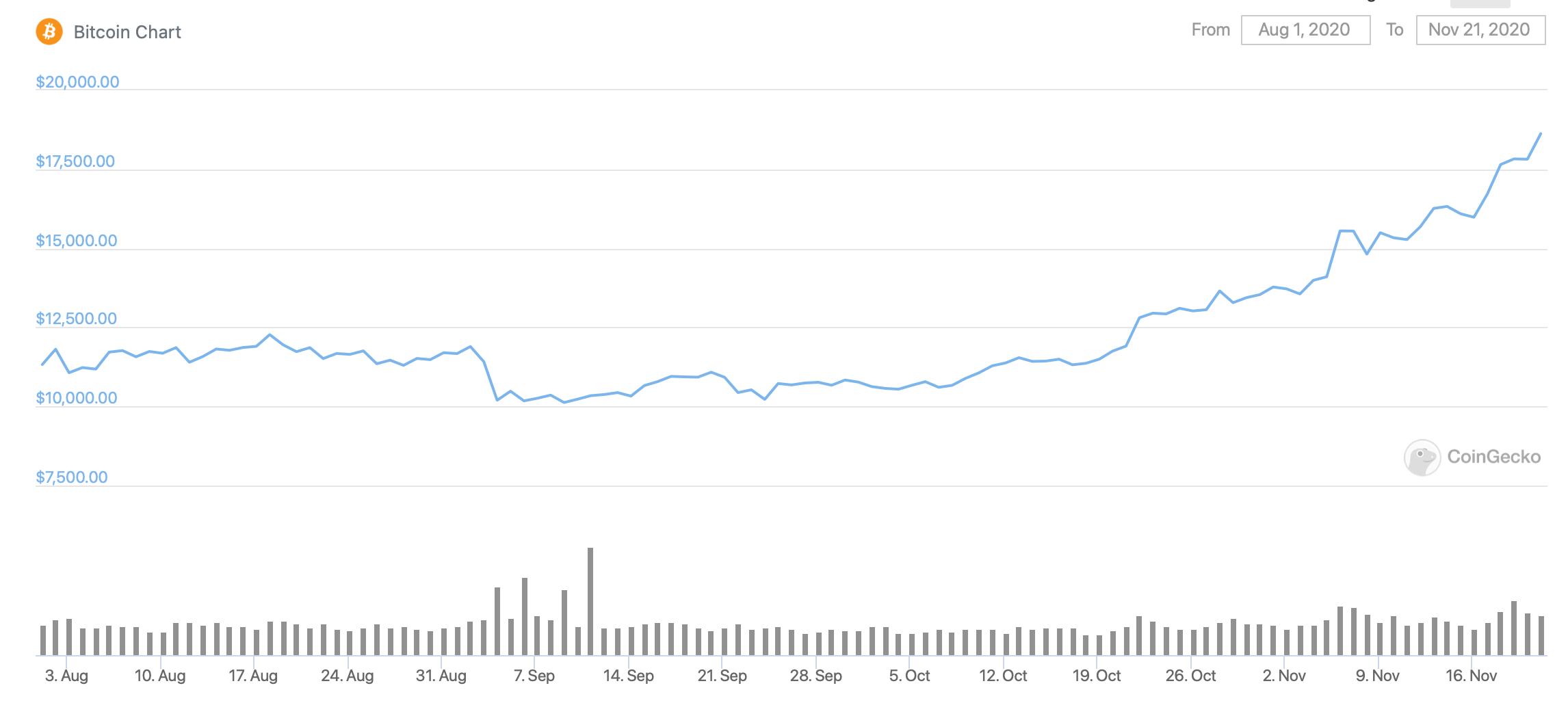 bitcoin-btc-usd-fiyat-coingecko