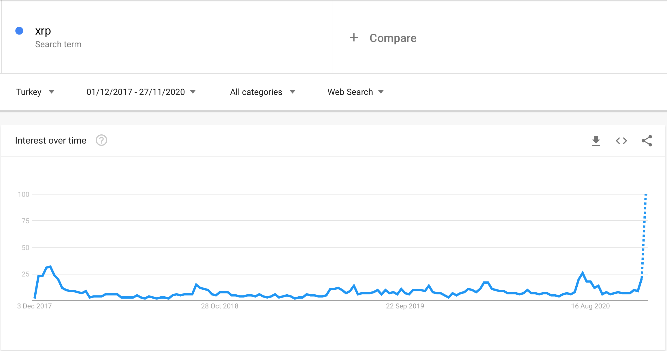 ripple-xrp-google-turkiye