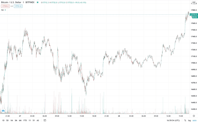 bitcoin-bttc-usd-dolar
