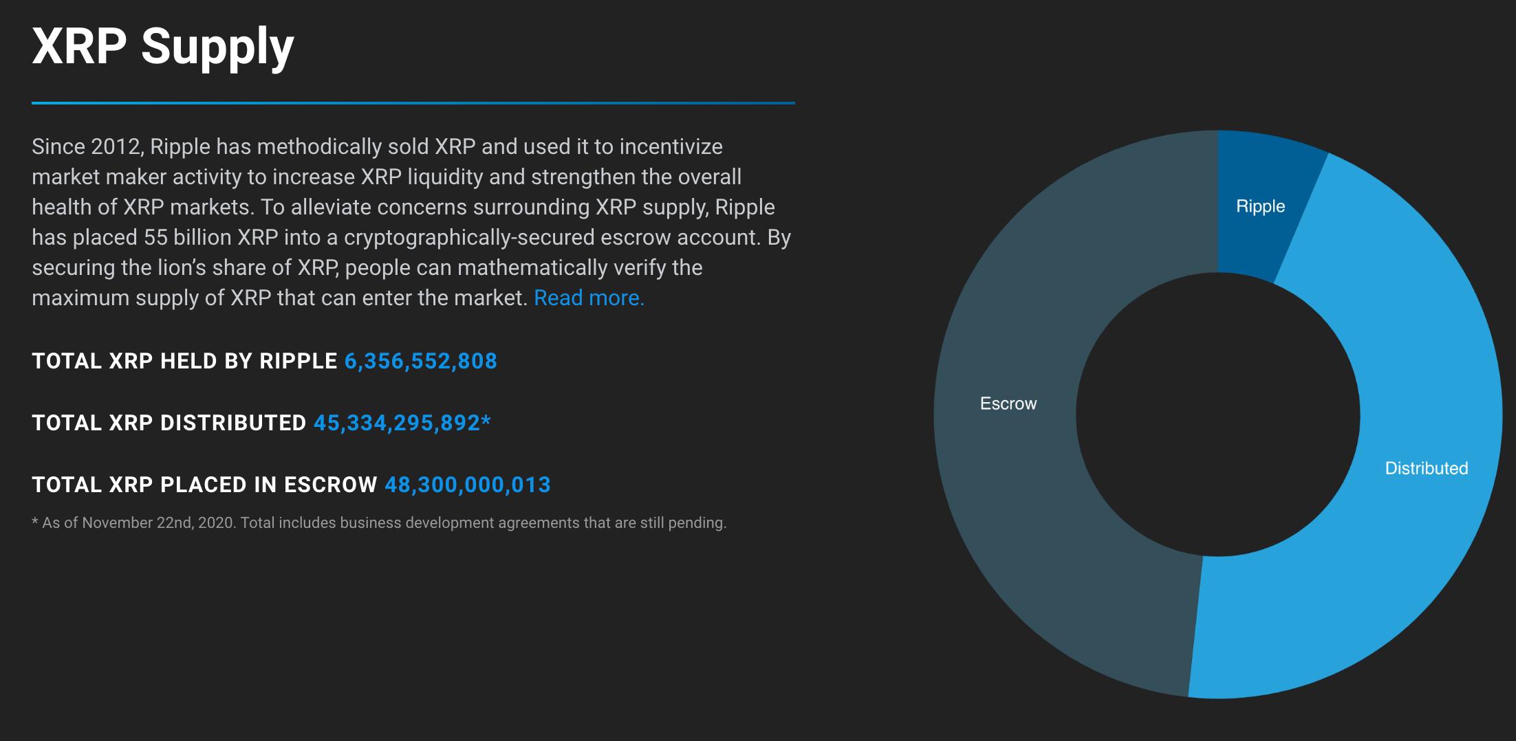 ripple-xrp-escrow-kripto-para-rezerv