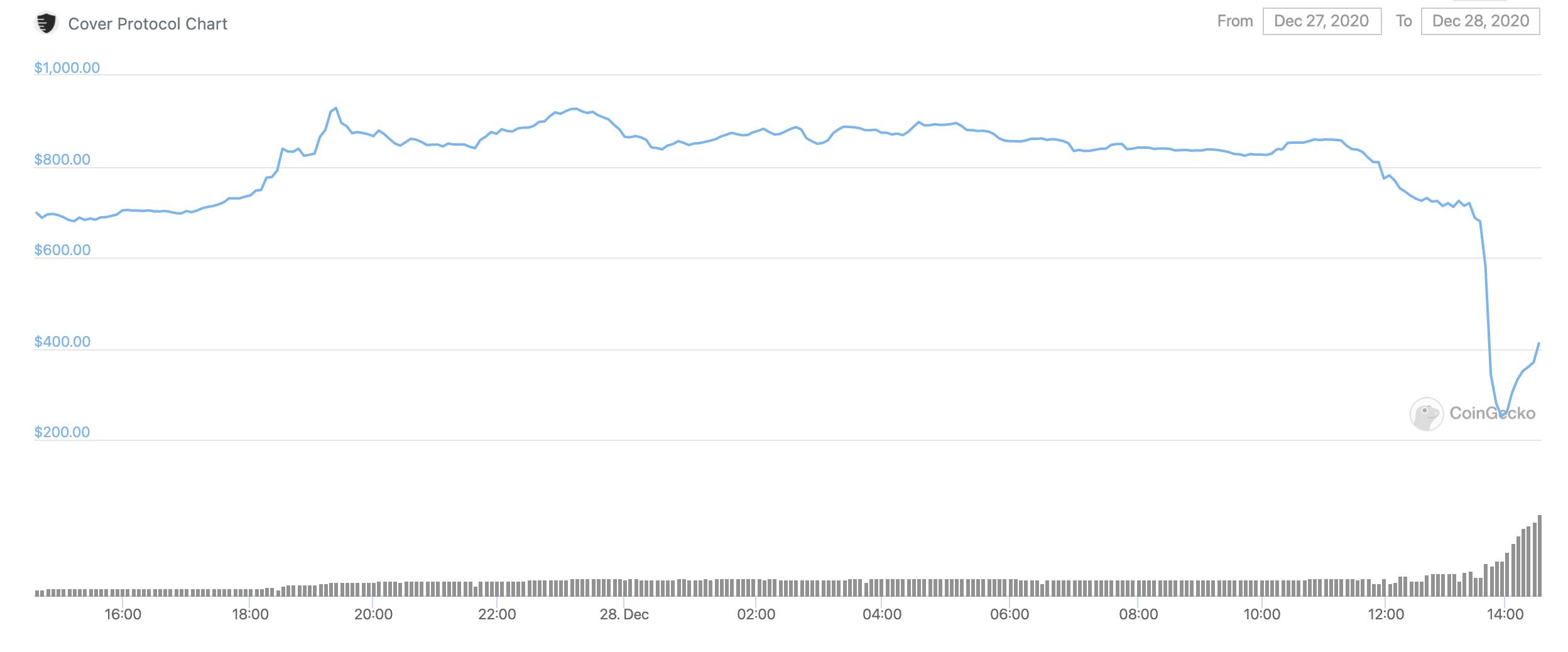 coingecko-cover-protocol-dolar-usd-fiyat