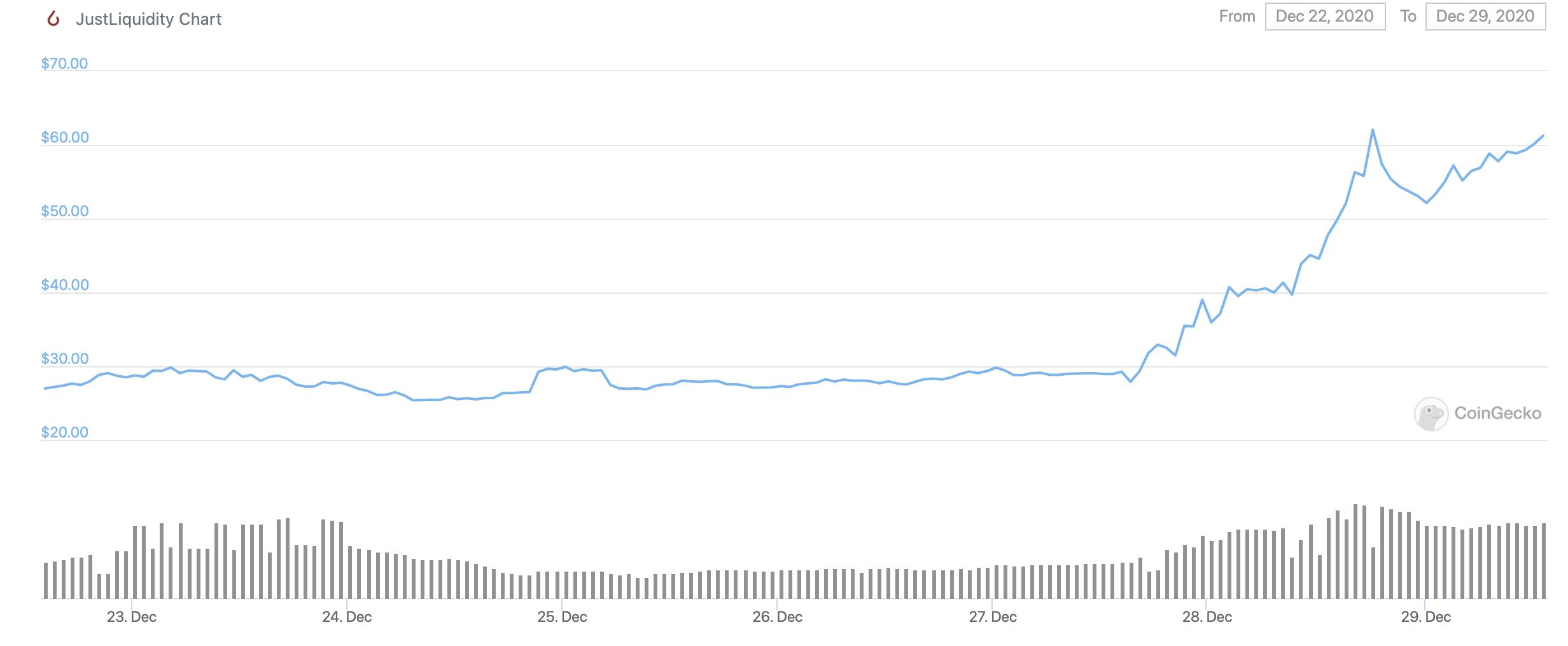 justliquidity-coin-token-kripto-para-fiyat-dolar-usd-coingecko