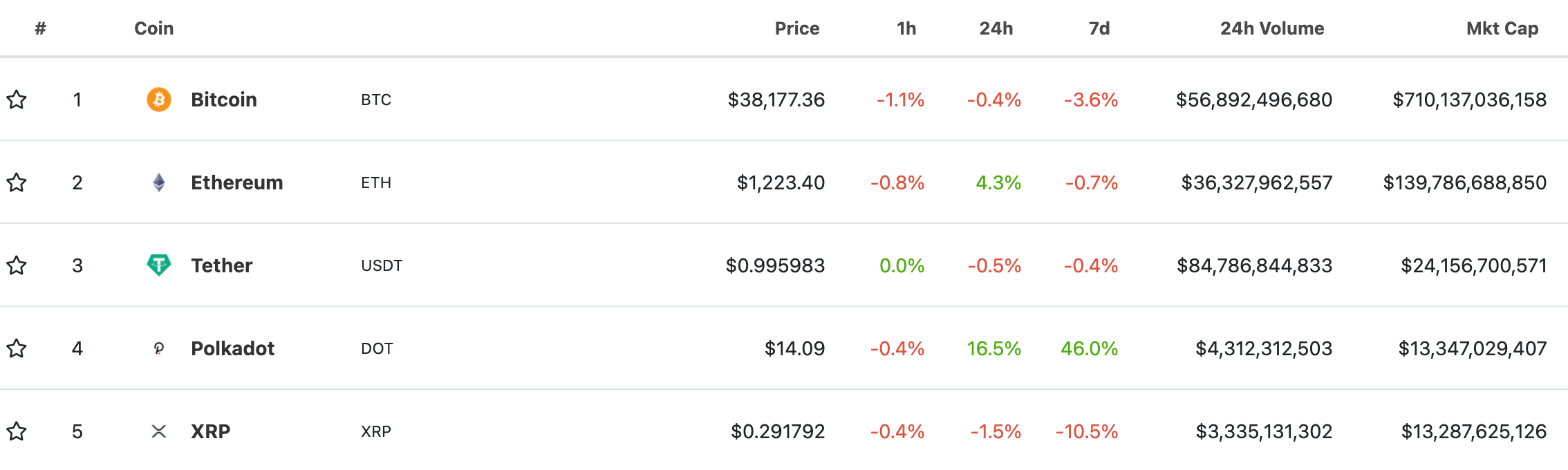 coingecko-kripto-para-coin-market-cap