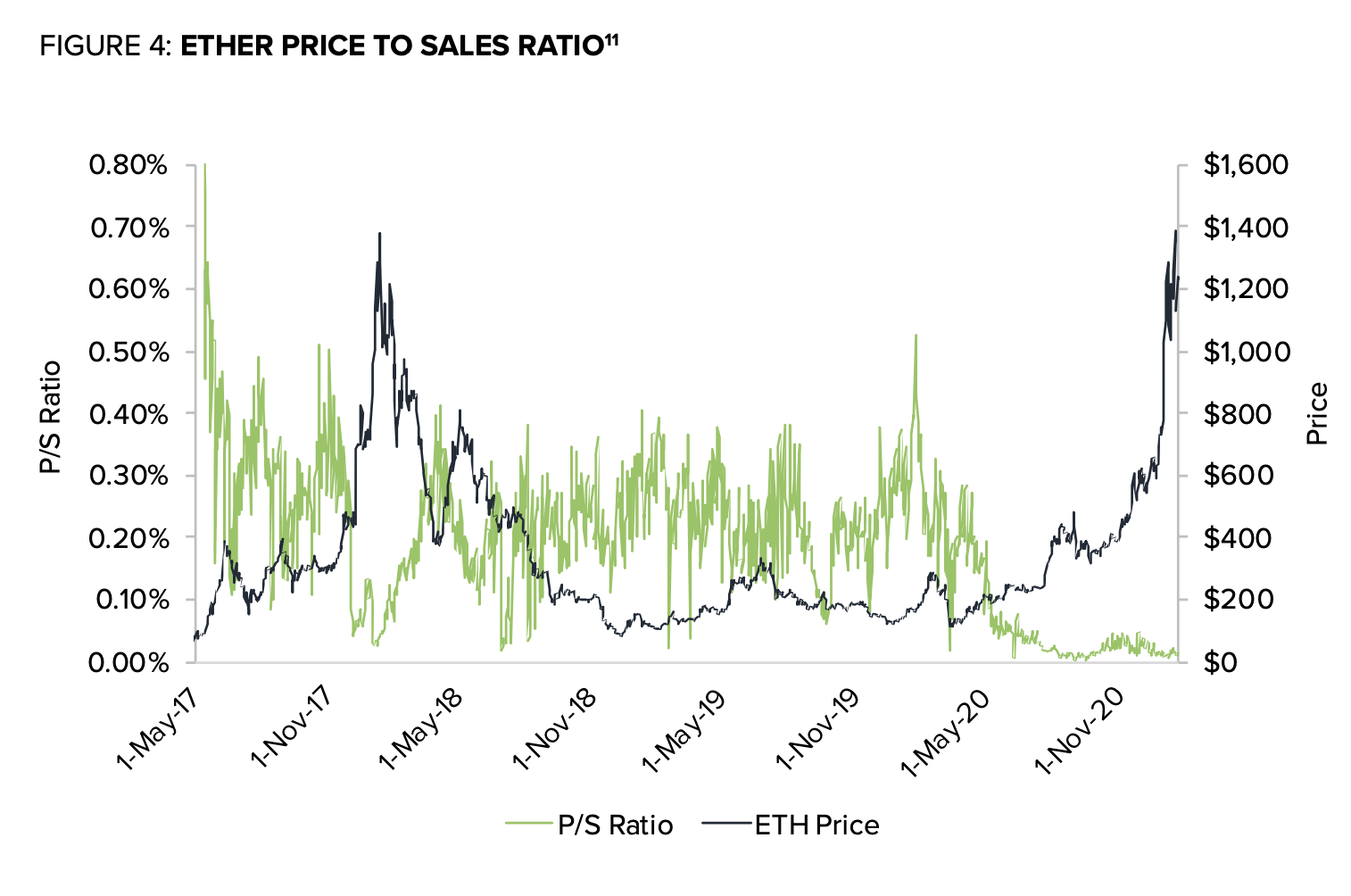 ether-grayscale-price-to-sales