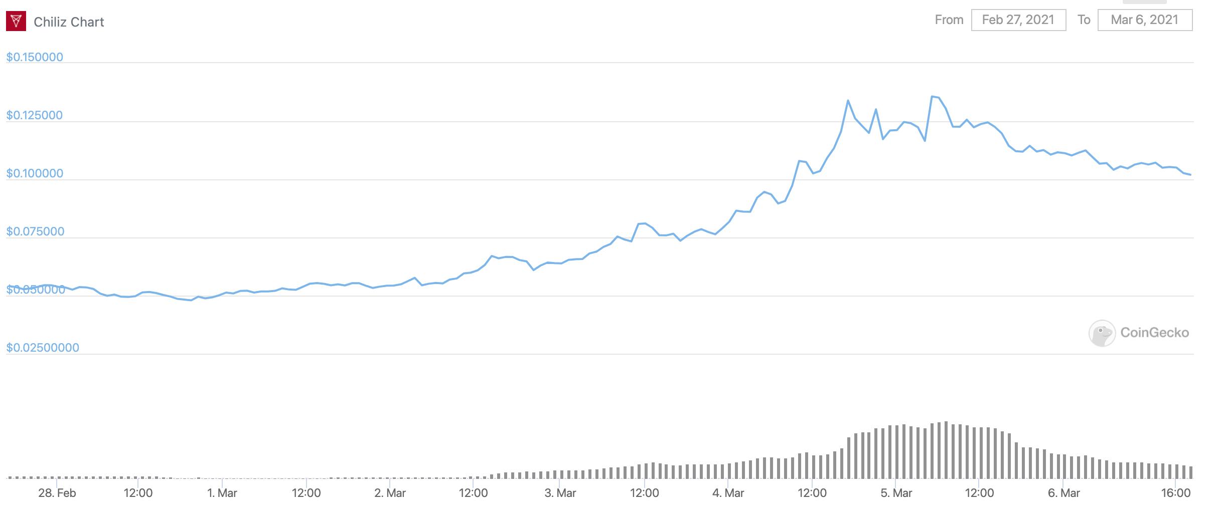 chiliz-chz-price-chart