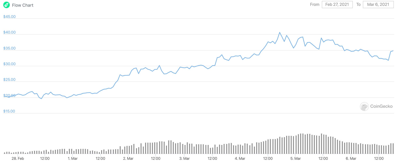 flow-price-chart