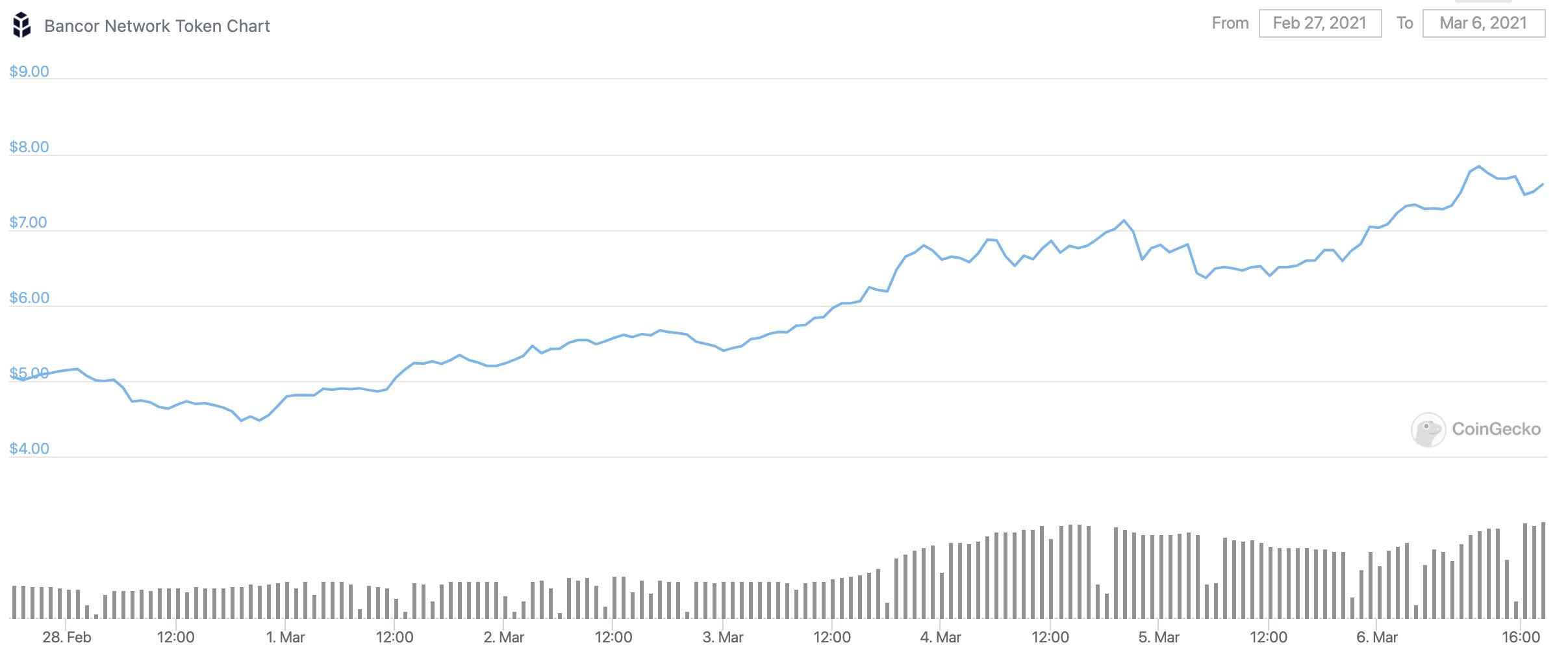 bancor-bnt-chart