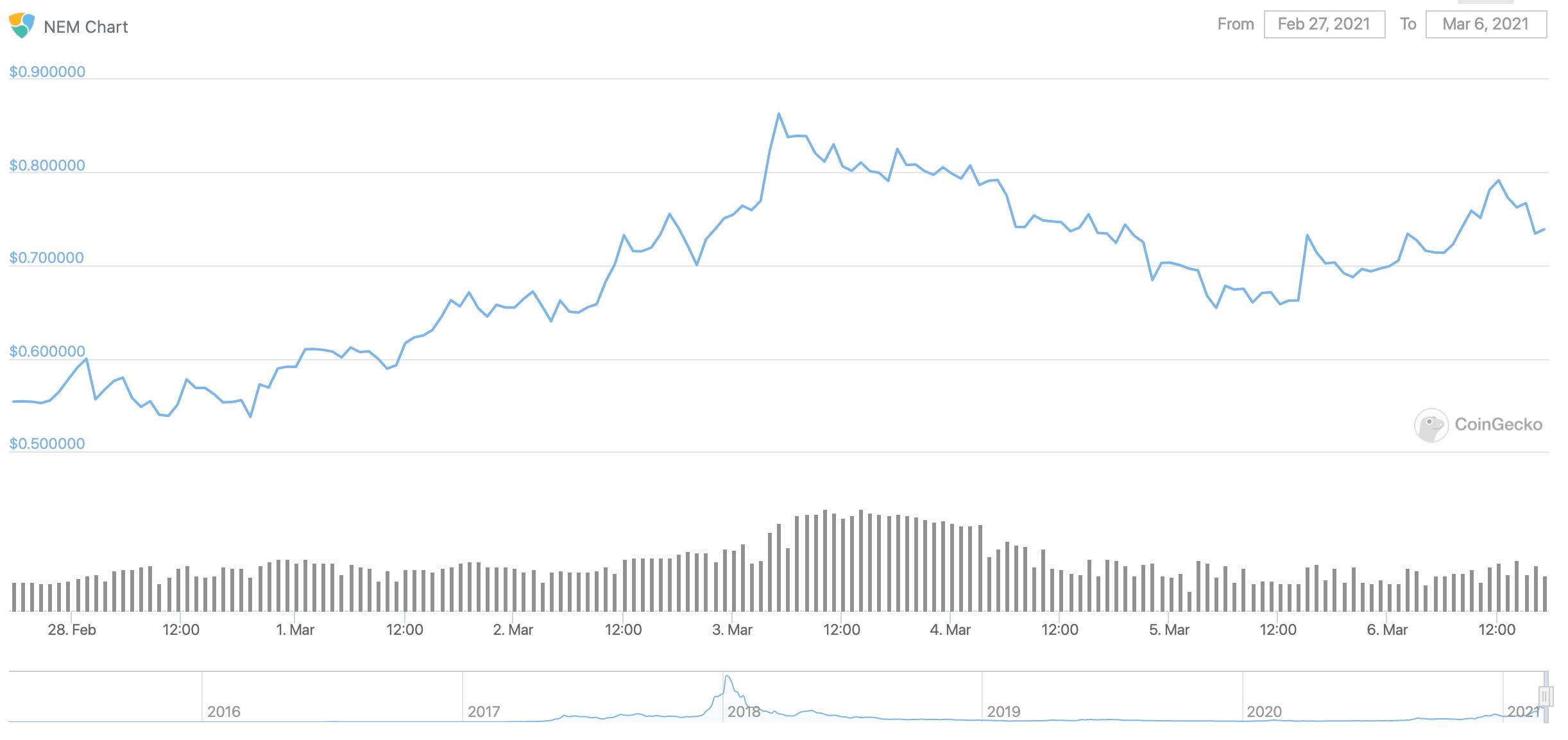 nem-xem-chart-price