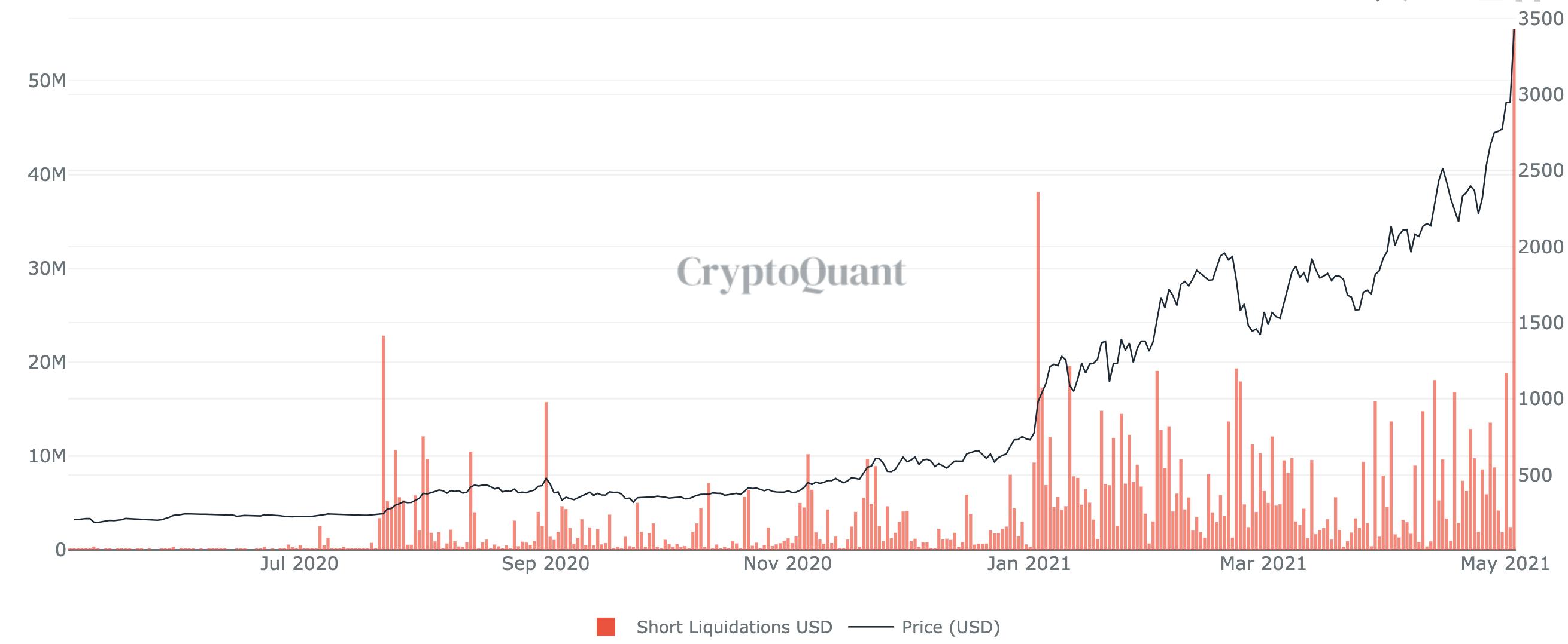 cryptoquant-ethereum-eth-short