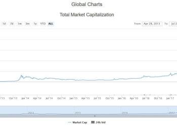 Temmuz kripto para piyasa hacmi