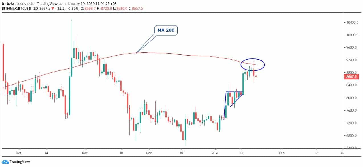 Bitcoin Teknik Analizi: 20 Ocak 2020 5