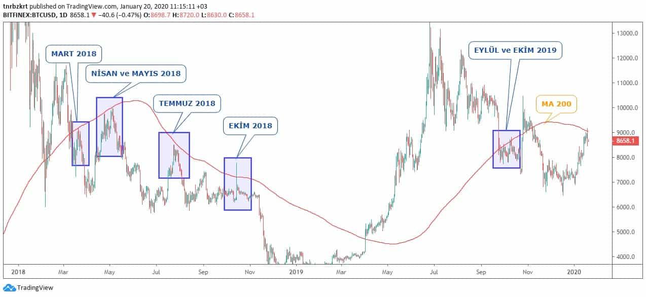 Bitcoin Teknik Analizi: 20 Ocak 2020 6