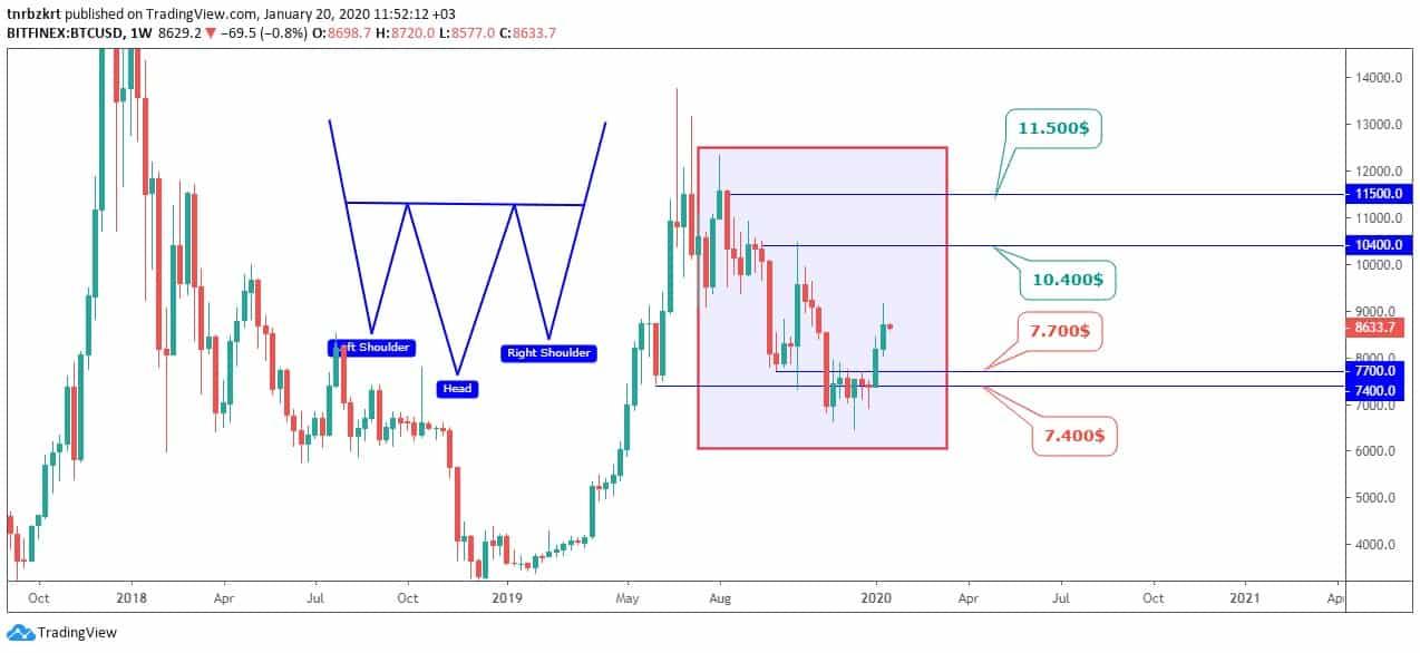 Bitcoin Teknik Analizi: 20 Ocak 2020 8