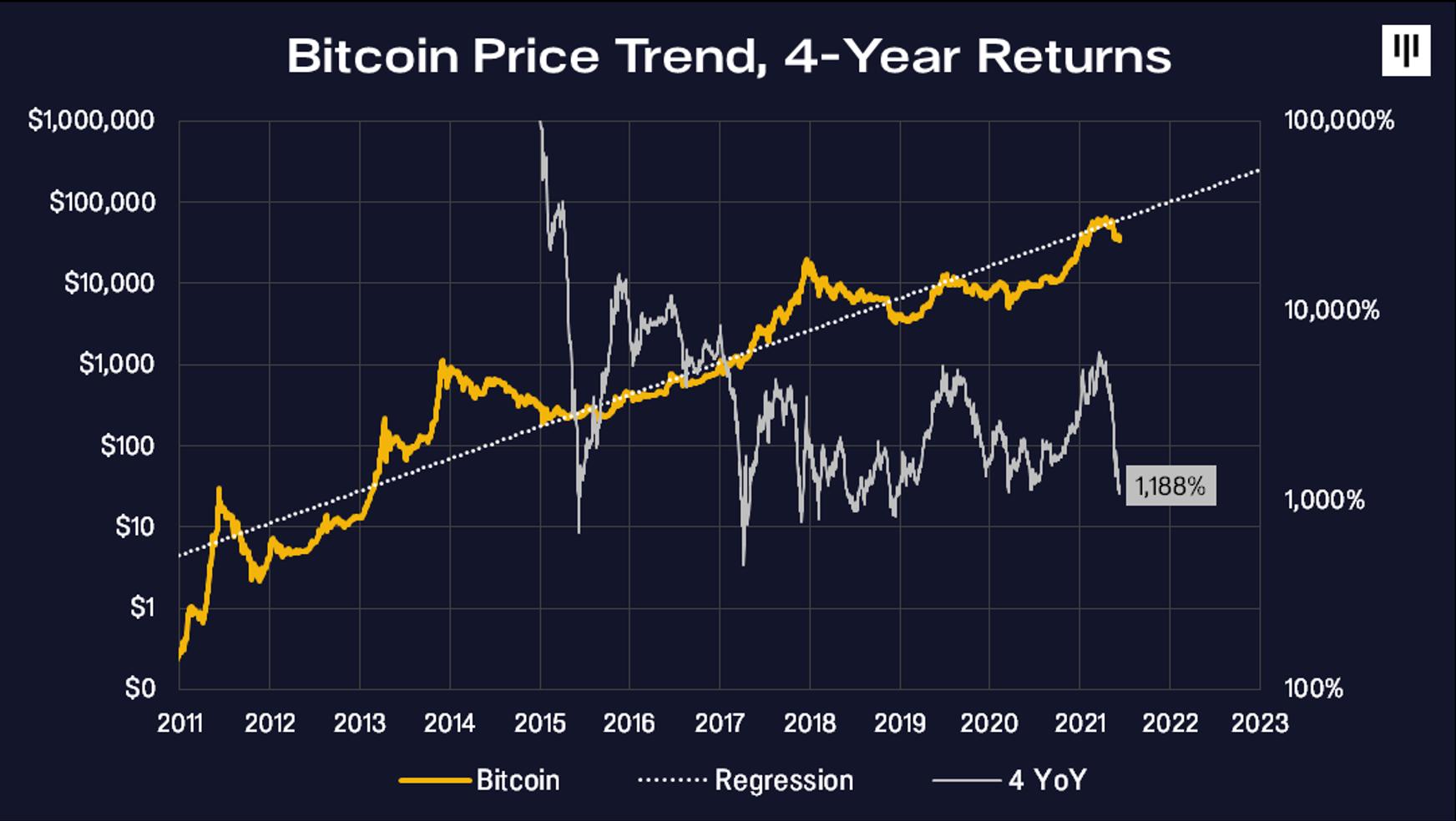 bitcoin-4-yillik-getiri