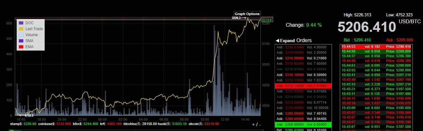 Bitcoin 5200 dolar grafik