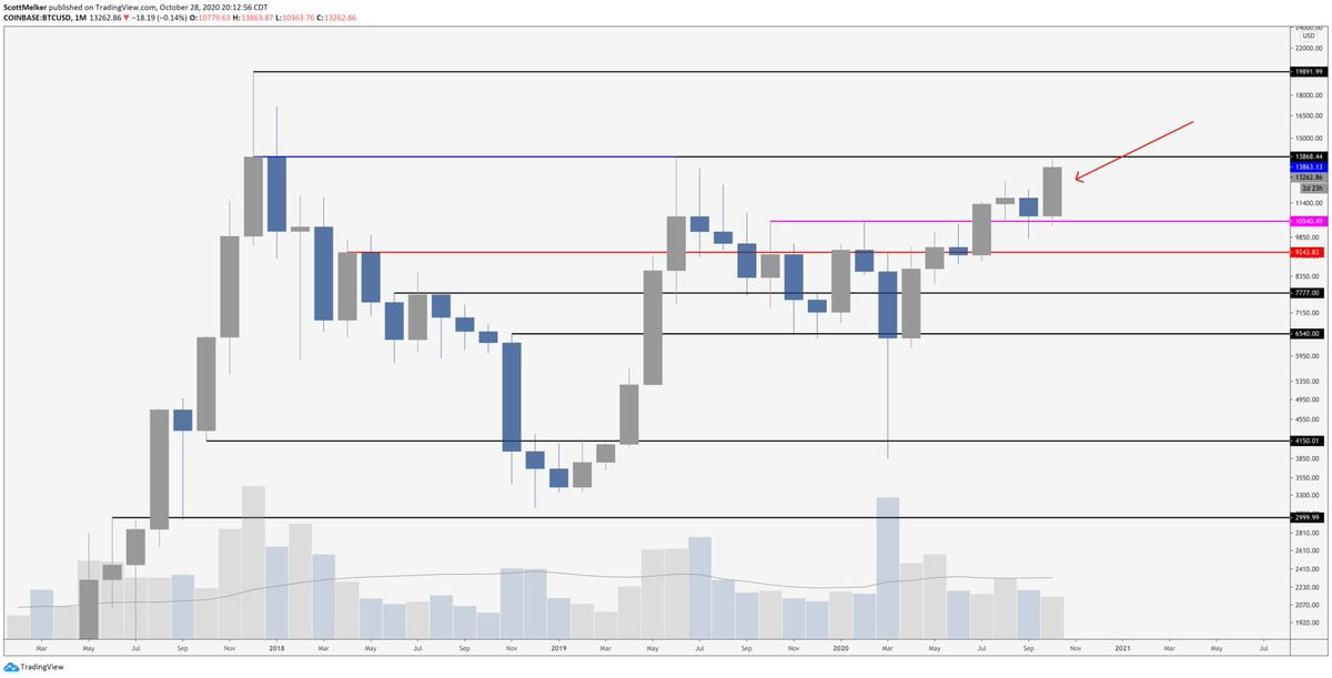 bitcoin-analiz-bull-melker