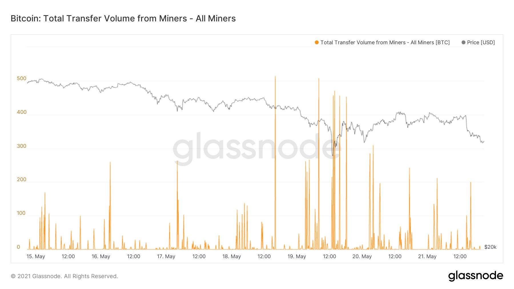 bitcoin-btc-glassnode-miner