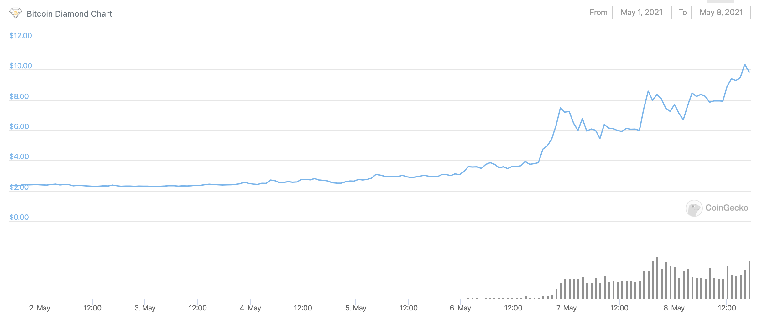 bitcoin-diamond-usd-grafik