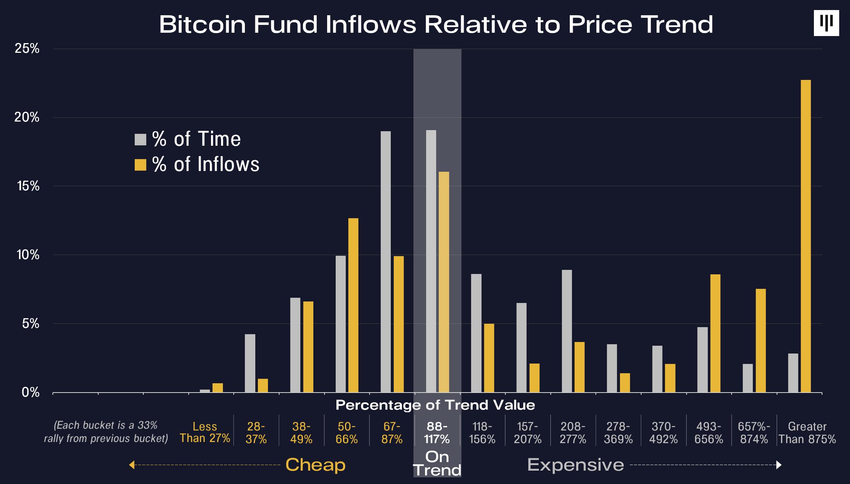 bitcoin-fon-giris