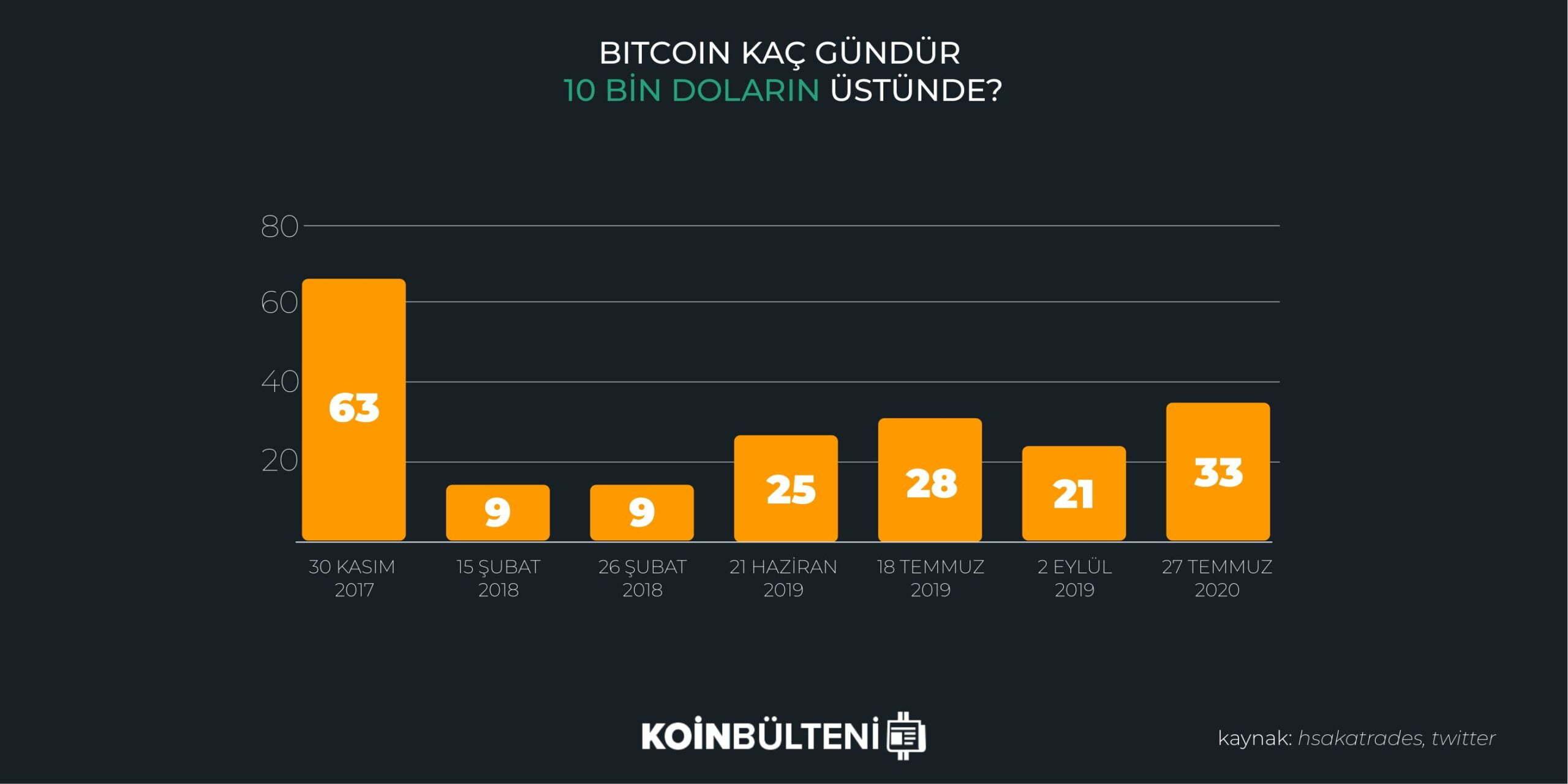 bitcoin-fiyat-kac-gundur