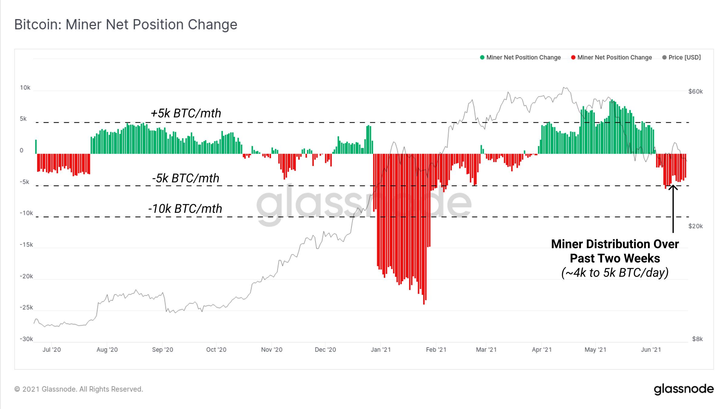 bitcoin-miner-net-change-kb