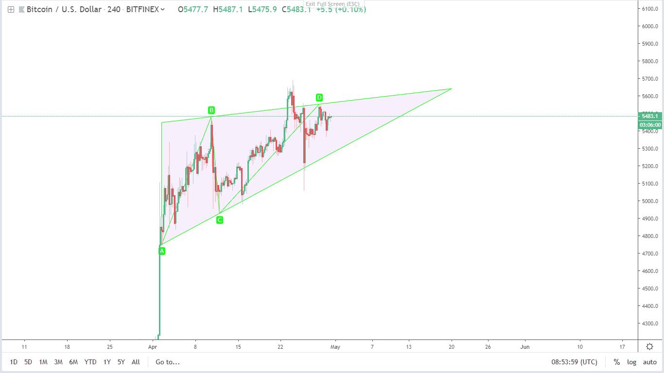 bitcoin teknik analiz 30 nisan 2019 2