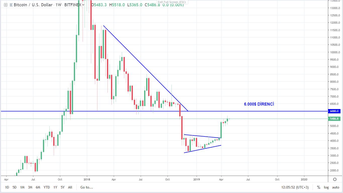 bitcoin teknik analiz 30 nisan 2019 3