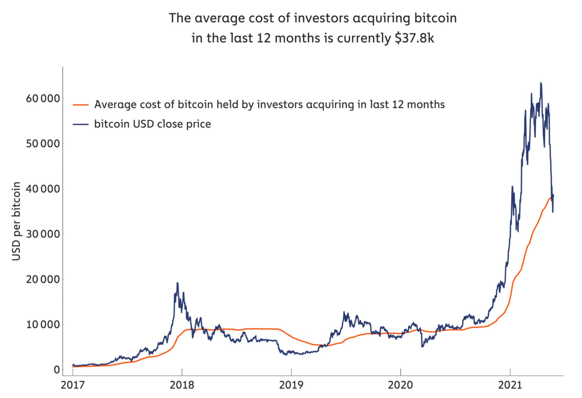 bitcoin-usd-chainalysis-average-cost
