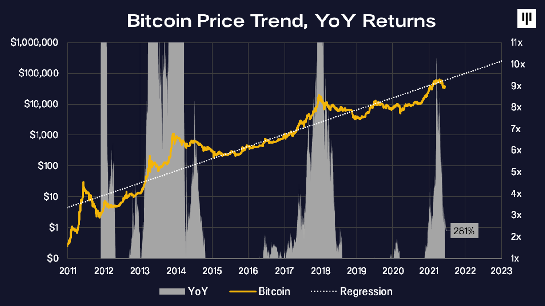 bitcoin-yoy-getiri