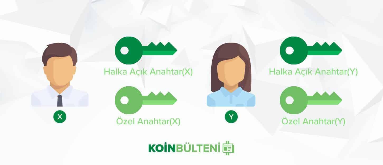 blockchain kullanıcıları anahtarlar