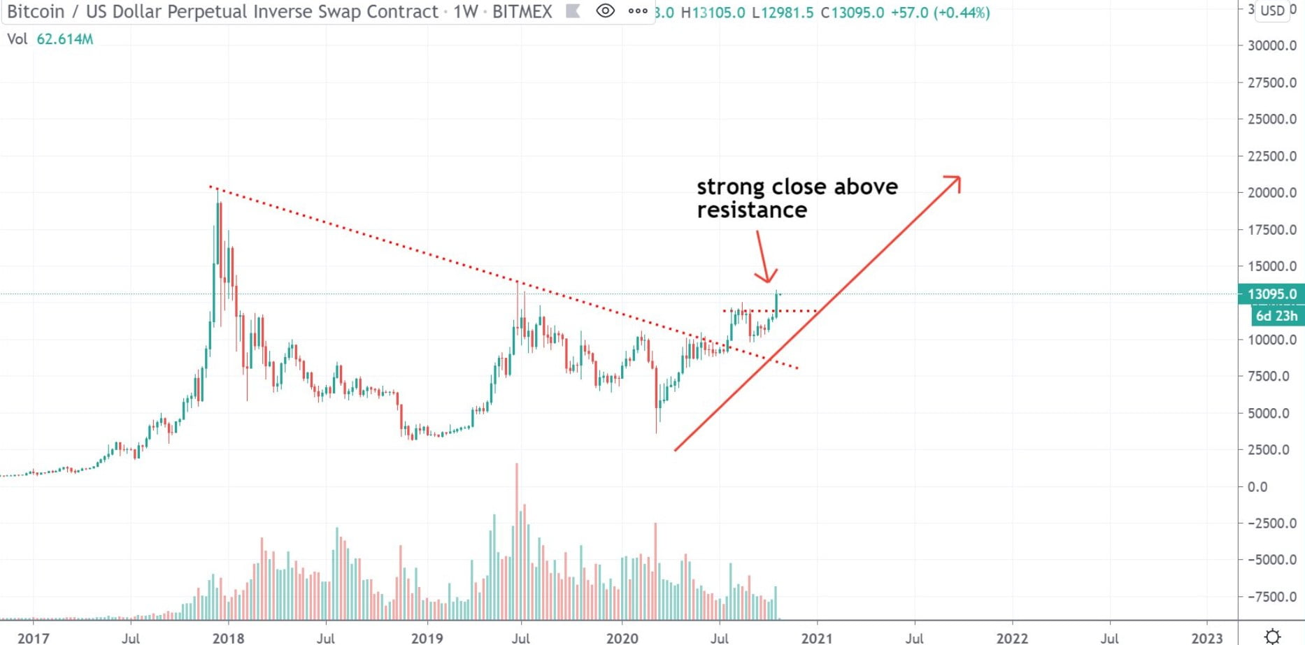 Bitcoin-haftalik-kapanis