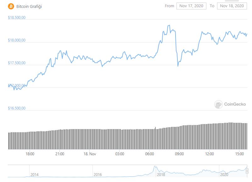 bitcoin-btc-yatırımcıları