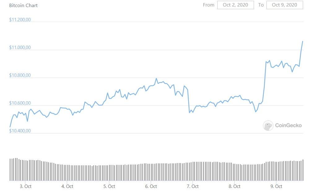 Bitcoin-Fiyati-yukseldi