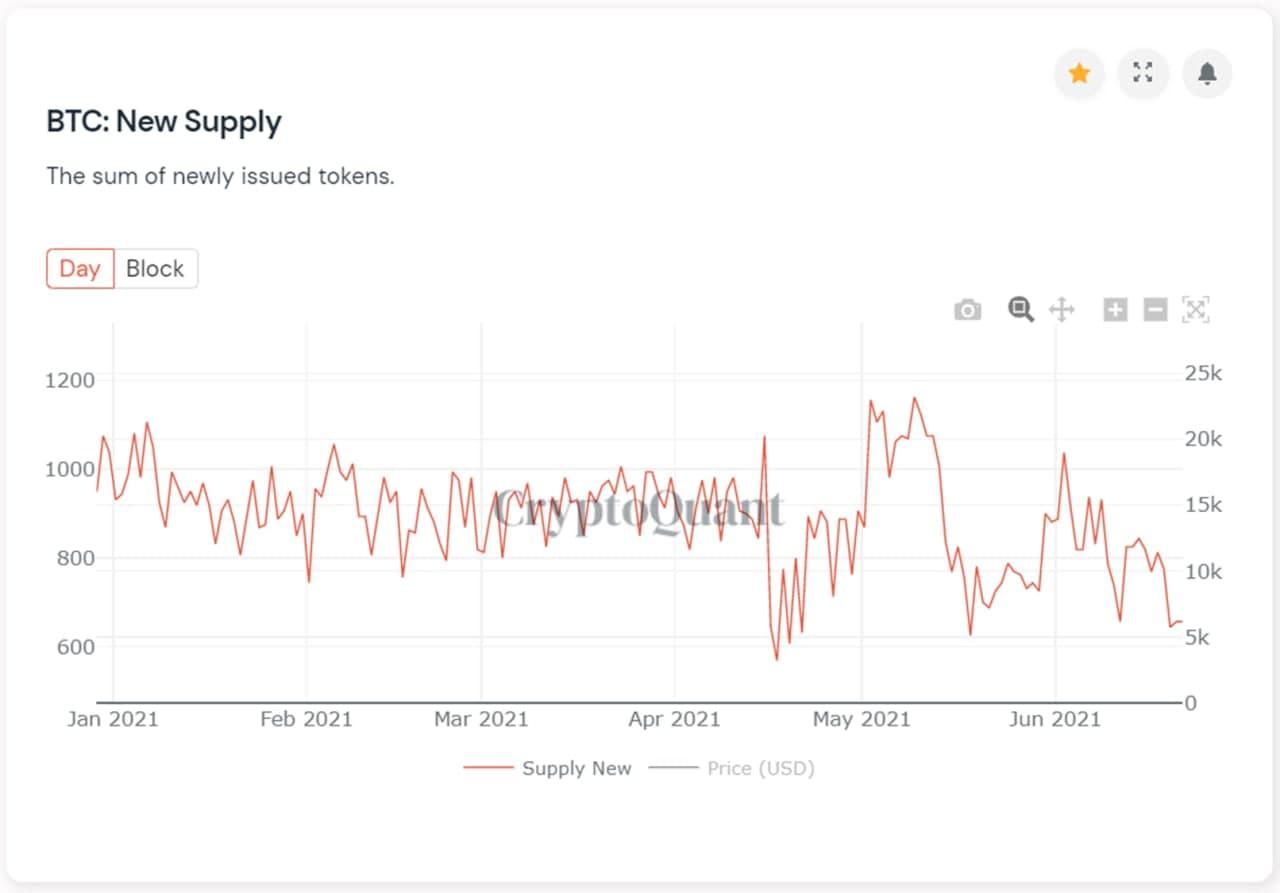 btc-new-supply-kb