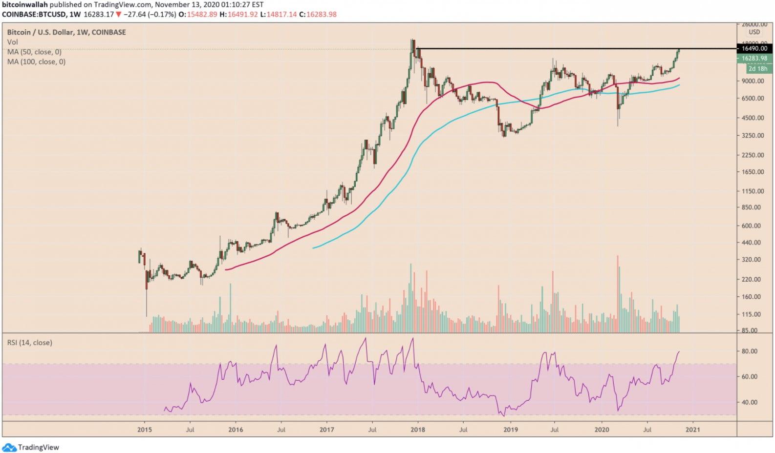 dolar-bitcoin-yukselecek