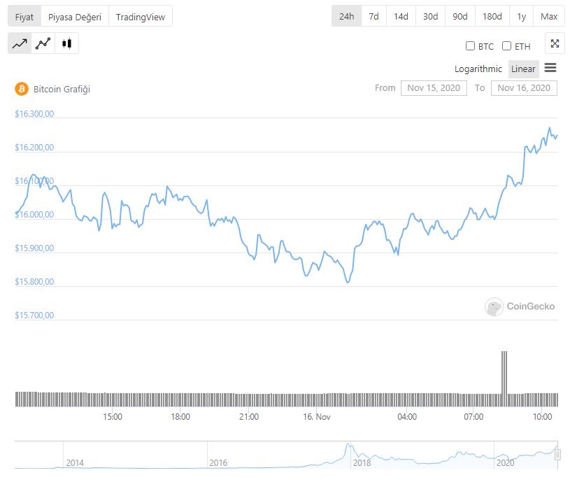 bitcoin-fiyat-düzeltme