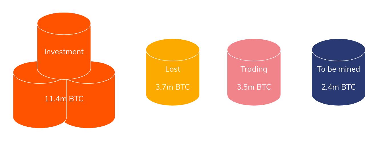 Chainalysis: Bitcoinlerin Yüzde 60'ı HODL İçin Kullanılıyor 4