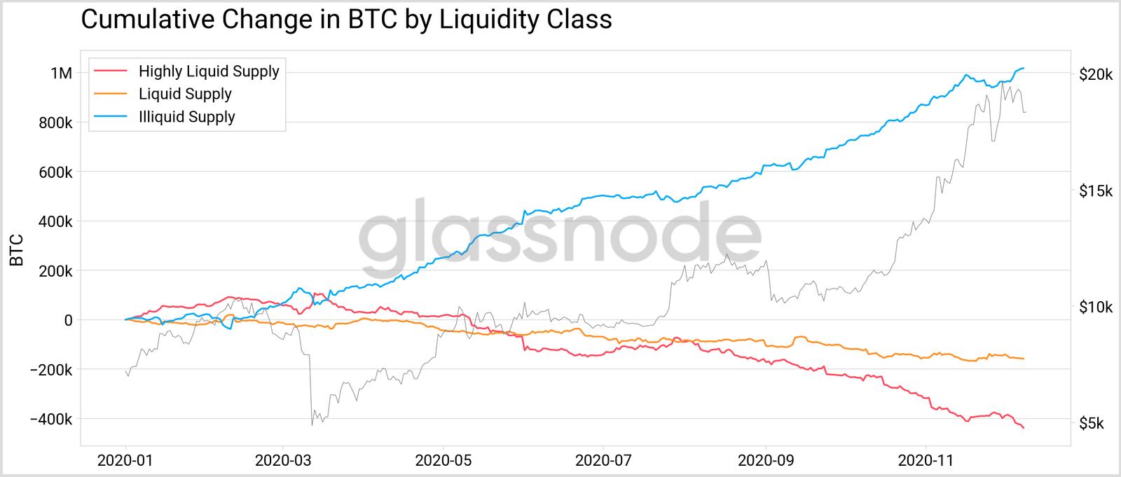 bitcoin-likit