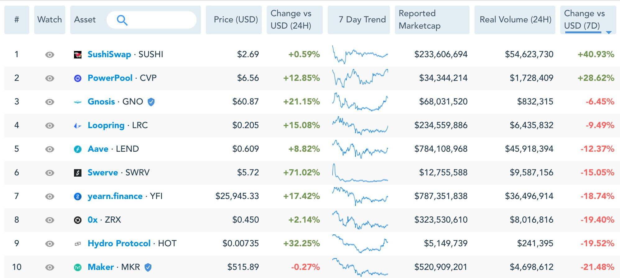 defi-koinleri-fiyat-grafik-piyasa