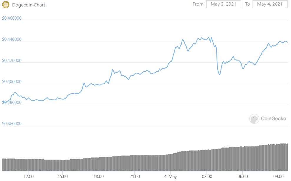 doge-fiyat-grafiği