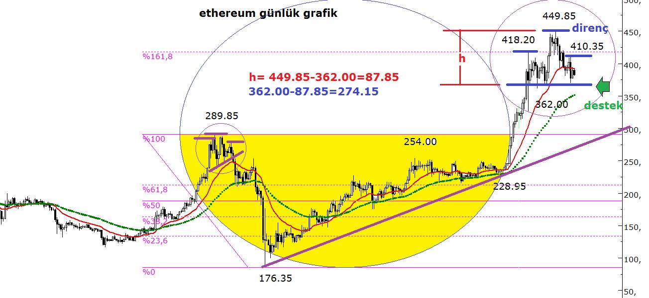uzman-ahmet-mergen-ethereum-eth-fiyat-analizi
