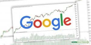 google bitcoin arama yukselis artis