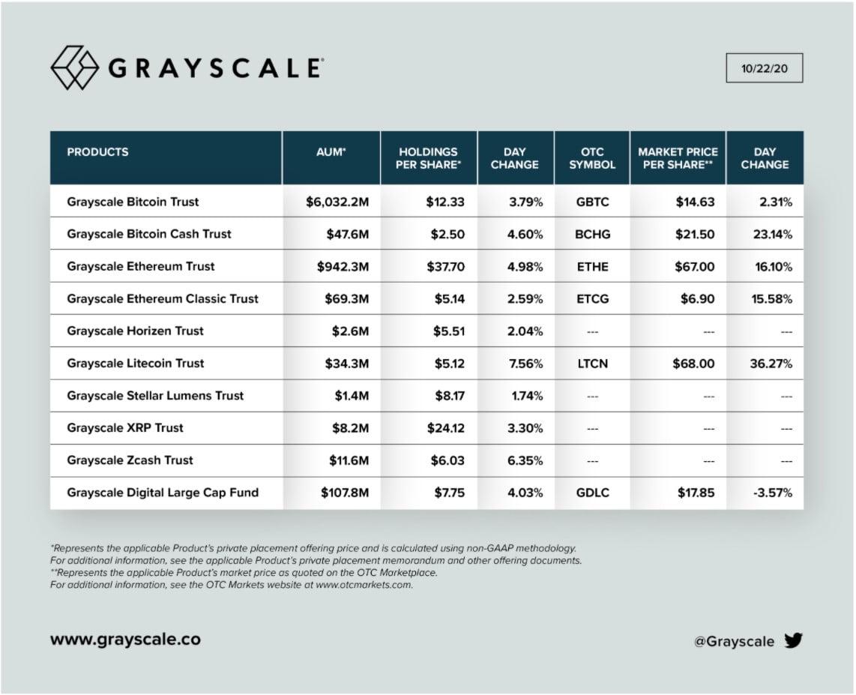 Grayscale-kripto-para