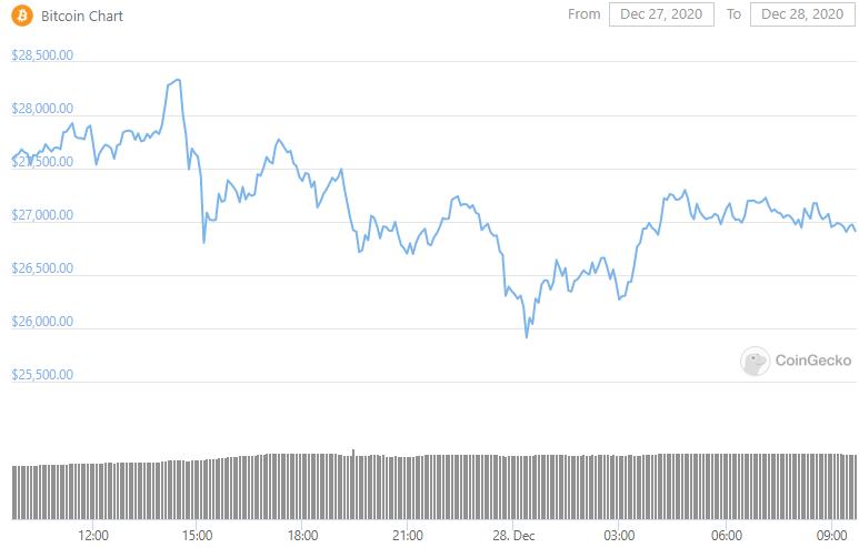 bitcoin-düzeltme