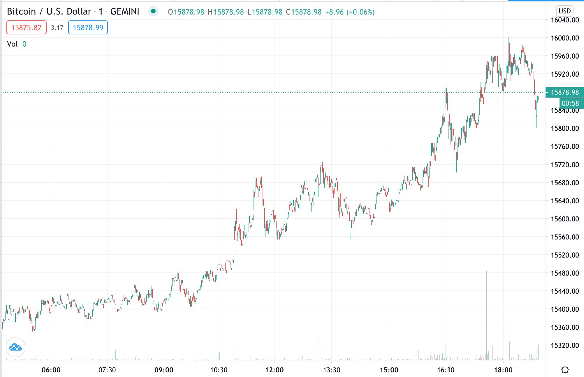 Gemini BTC/USD
