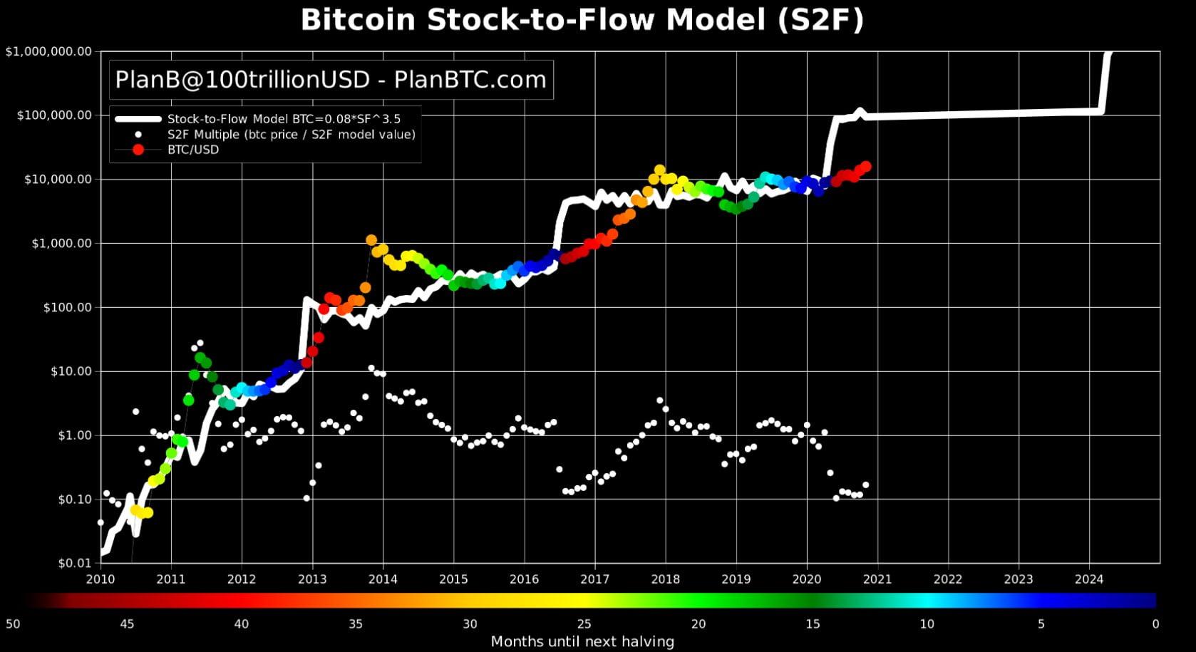 s2f-bitcoin